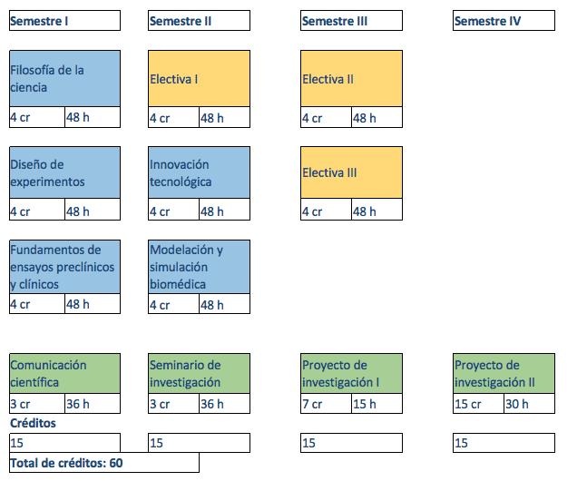 malla maestria biomedica 2019