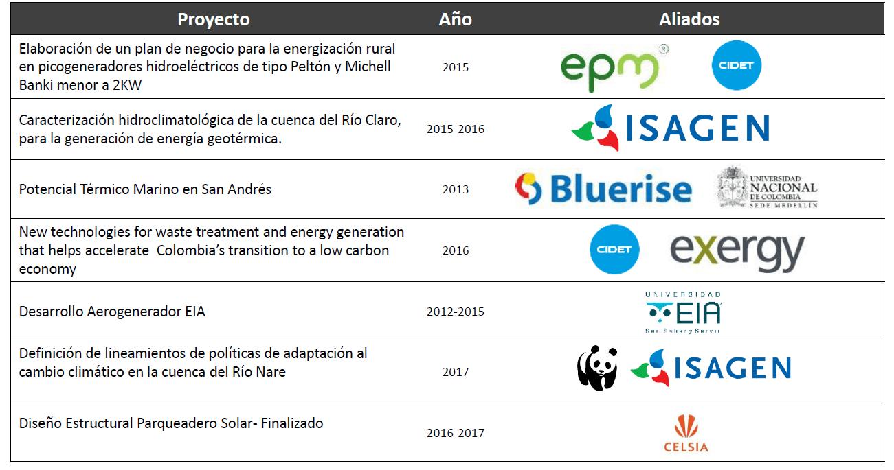 Proyectos ejecutdos energeia