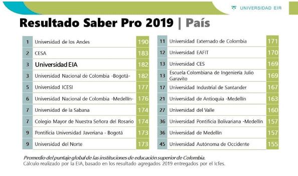 EIA, primera en Antioquia y tercera en Colombia en Saber Pro 2019